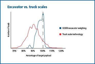 excavator v truck graph